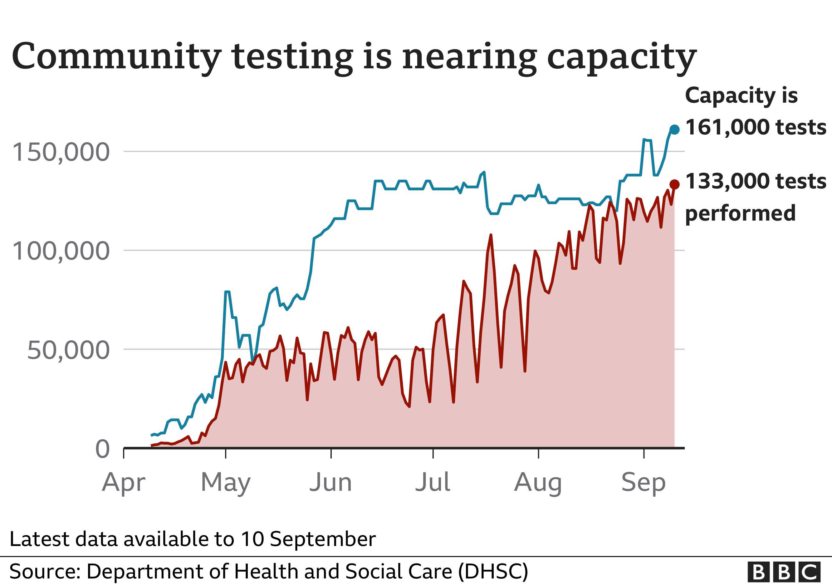 COVID testing capacity