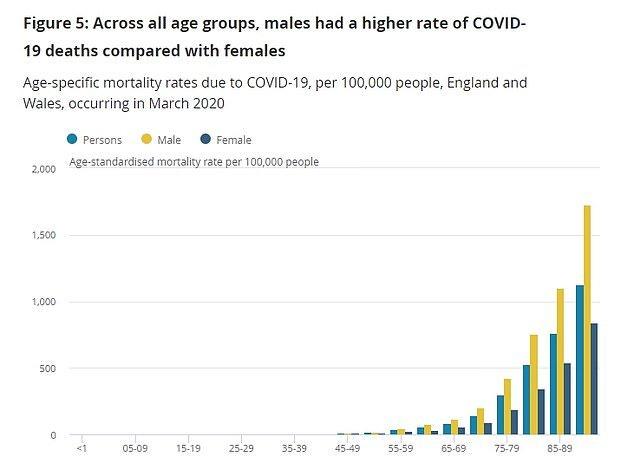 Coronavirus risk level for different groups
